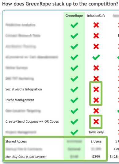 GreenRope vs Infusionsoft Inaccurate Comparison 12/5/13