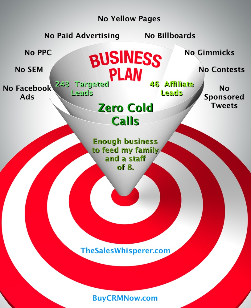 To create inbound marketing and never cold call again requires proper planning and processes.
