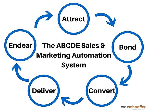 The A.B.C.D.E. Sales & Marketing System™
