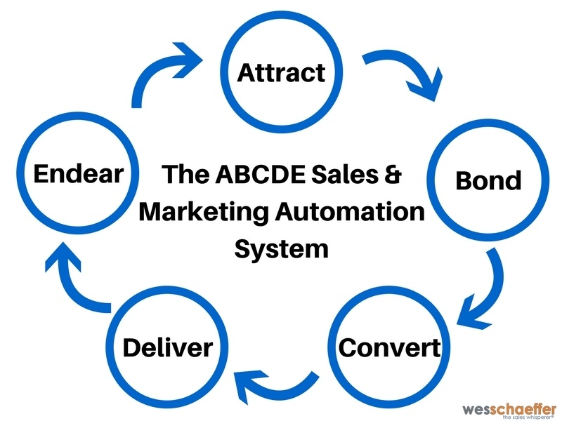 ABCDE Selling System