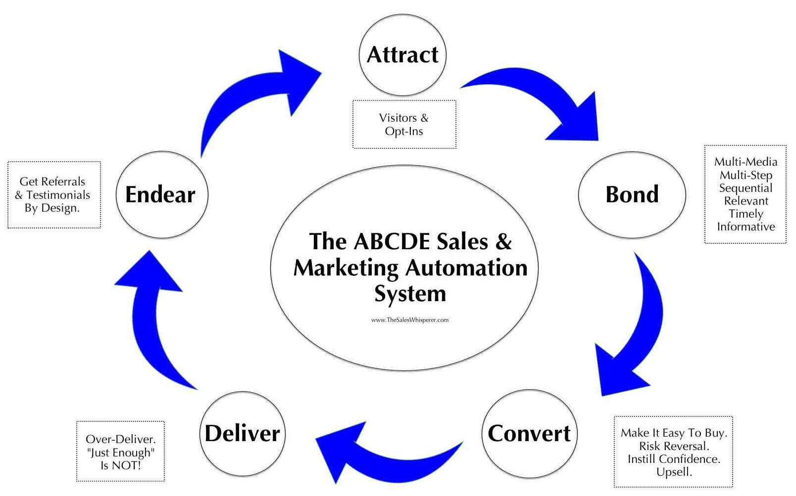 Follow the ABCDE sales and marketing system of Wes Schaeffer, The Sales Whisperer®.
