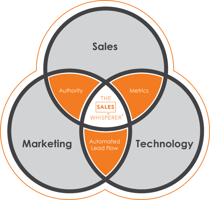 The Sales Whisperer® offers professional sales training, CRM, and Marketing help to grow your sales.