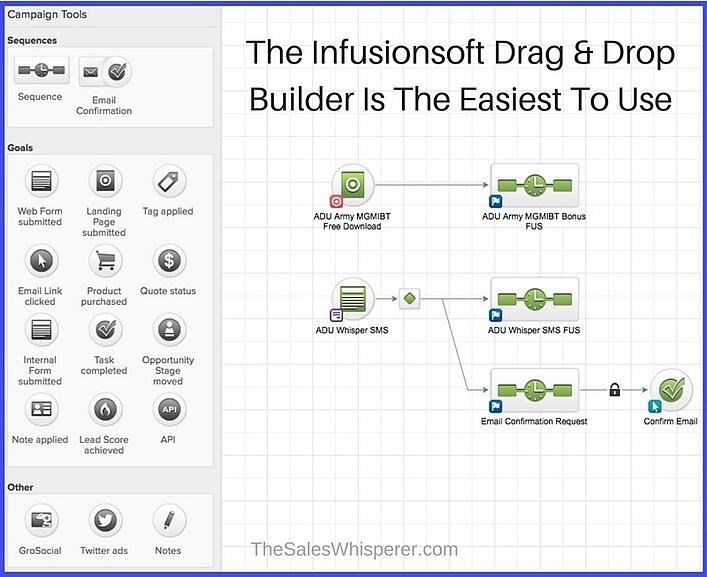 Infusionsoft Drag and Drop Campaign Builder