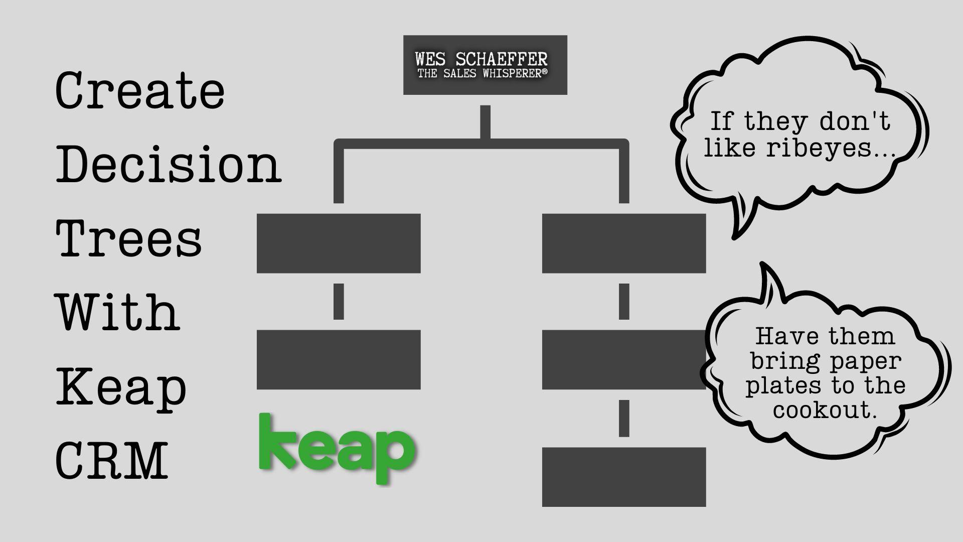 whiteboard_if_then_infusionsoft