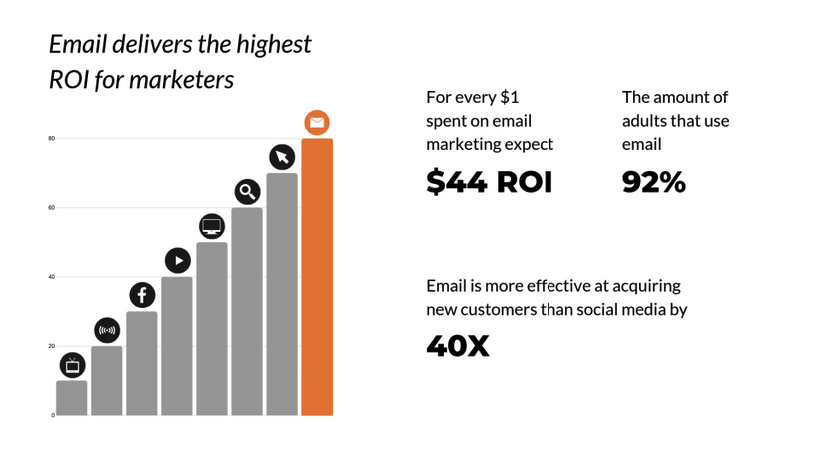 Email marketing gives a great ROI for your business.